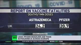 Leaked Study By Astra Zeneca Shows Pfizer Jab The Most Deadly (Pfizer says Russian disinformation)